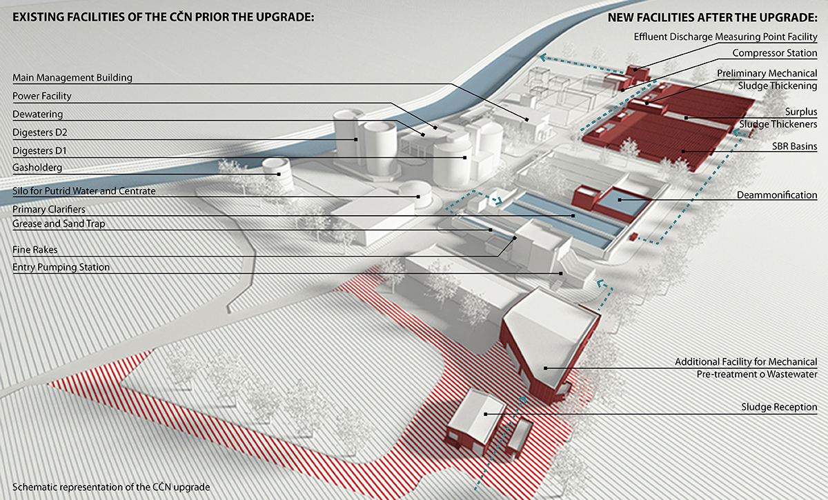 Schematic representation of the CČN upgrade